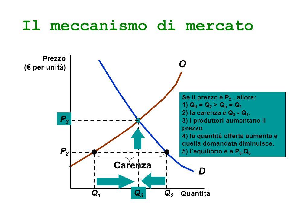 Il meccanismo di mercato D O Q1Q1 Q2Q2 P2P2 Carenza Quantità Prezzo ( per unità) Se il prezzo è P 2, allora: 1) Q d = Q 2 > Q o = Q 1 2) la carenza è Q 2 - Q 1.