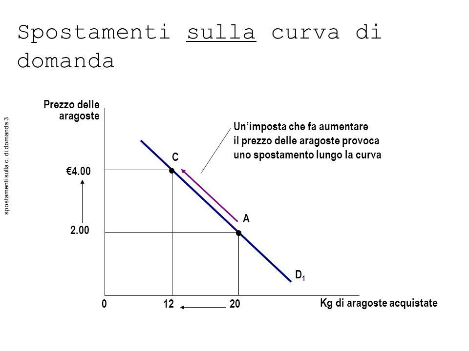 Spostamenti sulla curva di domanda Prezzo delle aragoste D1D1 01220 4.00 2.00 C A Unimposta che fa aumentare il prezzo delle aragoste provoca uno spos