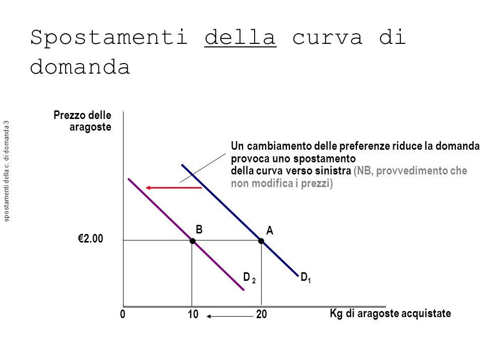 Spostamenti della curva di domanda Prezzo delle aragoste Kg di aragoste acquistate D 2 D1D1 01020 2.00 B A Un cambiamento delle preferenze riduce la d