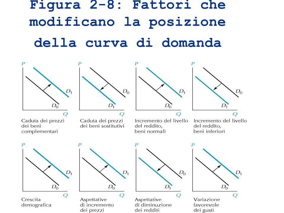 Figura 2-8: Fattori che modificano la posizione della curva di domanda