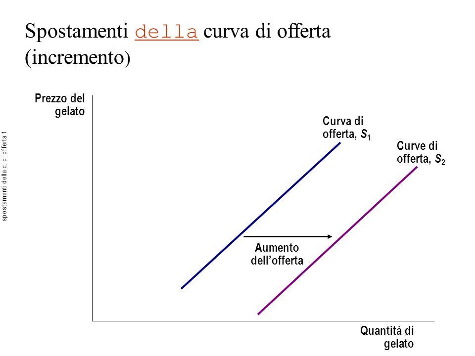 Spostamenti della curva di offerta (incremento ) Prezzo del gelato Quantità di gelato Aumento dellofferta Curva di offerta, S 1 Curve di offerta, S 2 spostamenti della c.