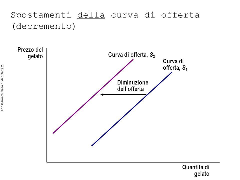 Spostamenti della curva di offerta (decremento) Prezzo del gelato Quantità di gelato Diminuzione dellofferta Curva di offerta, S 3 Curva di offerta, S 1 spostamenti della c.