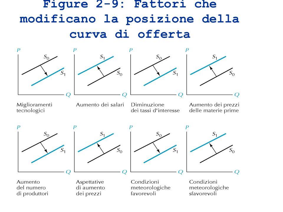 Figure 2-9: Fattori che modificano la posizione della curva di offerta