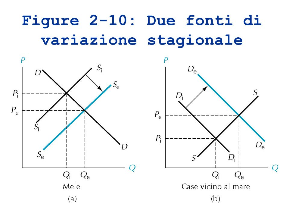 Figure 2-10: Due fonti di variazione stagionale