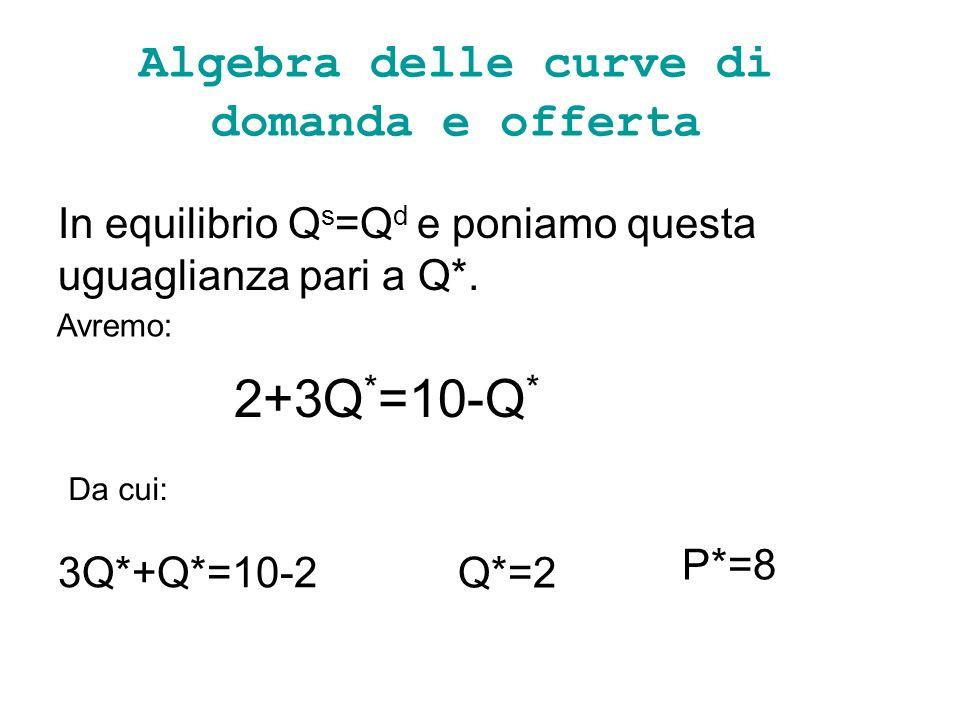 Algebra delle curve di domanda e offerta In equilibrio Q s =Q d e poniamo questa uguaglianza pari a Q*. Avremo: 2+3Q * =10-Q * Da cui: 3Q*+Q*=10-2 Q*=