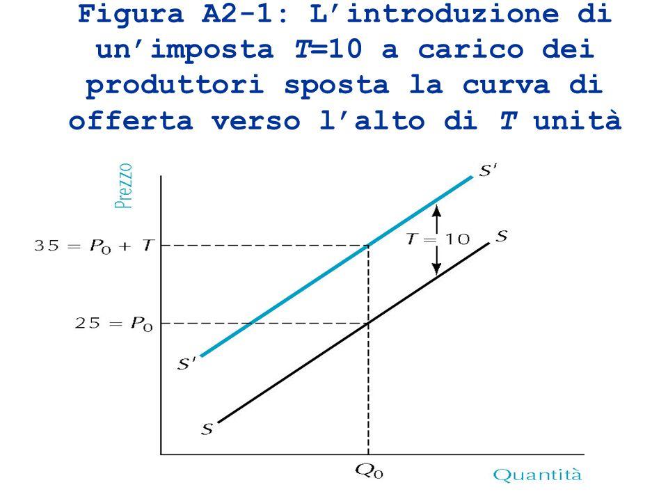 Figura A2-1: Lintroduzione di unimposta T=10 a carico dei produttori sposta la curva di offerta verso lalto di T unità
