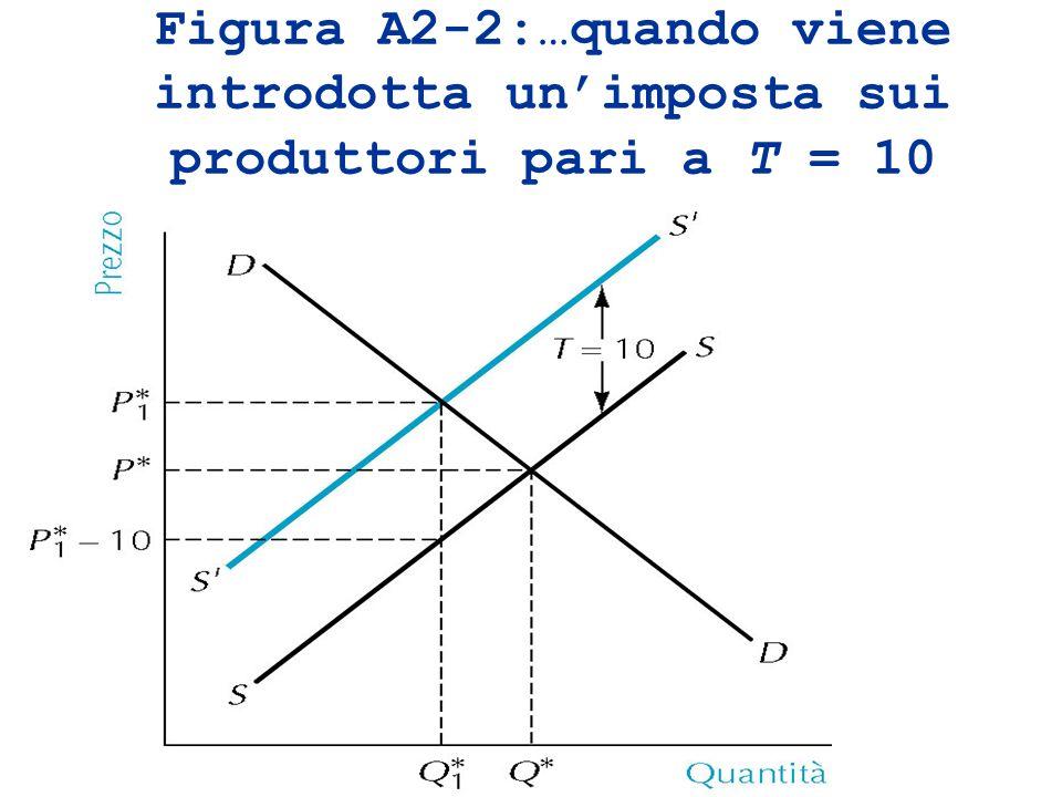 Figura A2-2:…quando viene introdotta unimposta sui produttori pari a T = 10