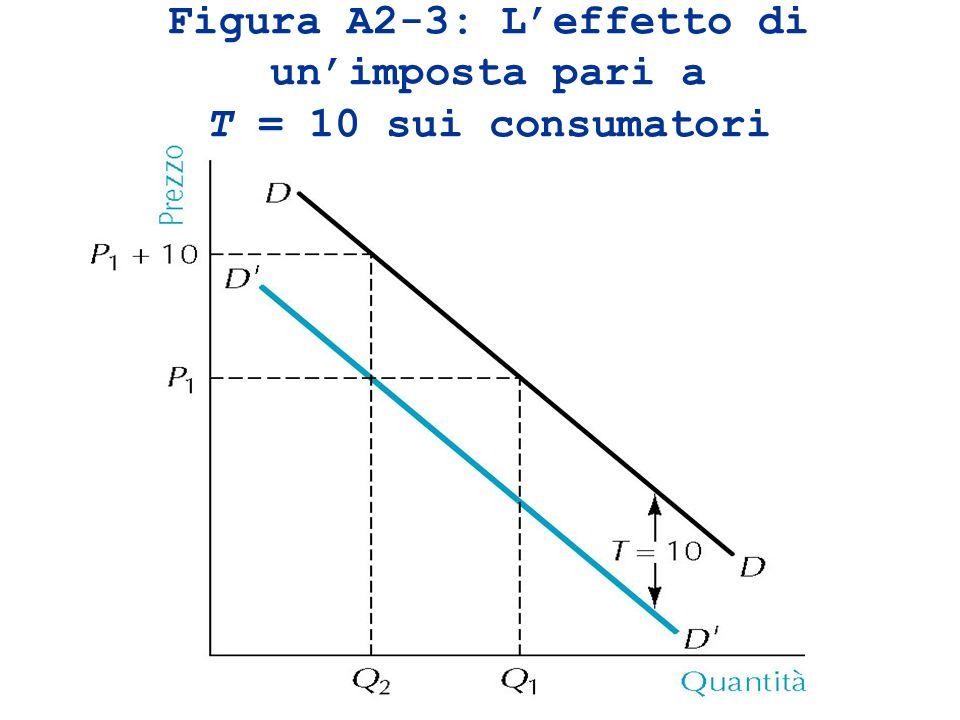 Figura A2-3: Leffetto di unimposta pari a T = 10 sui consumatori