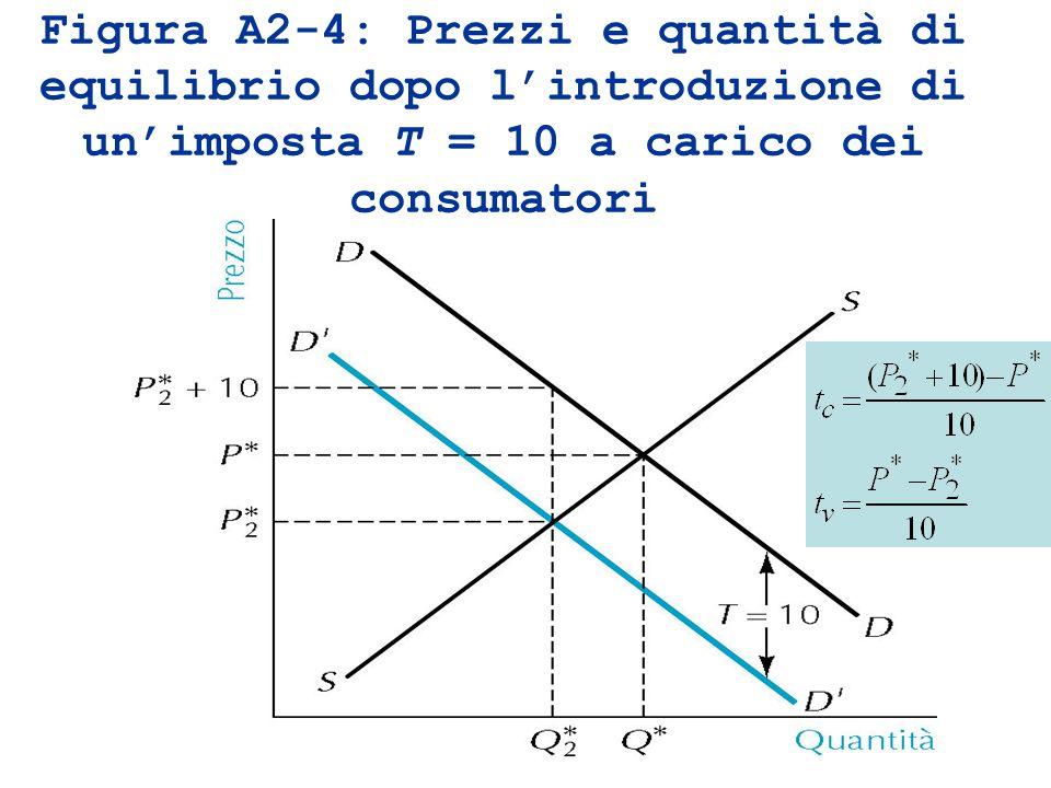 Figura A2-4: Prezzi e quantità di equilibrio dopo lintroduzione di unimposta T = 10 a carico dei consumatori