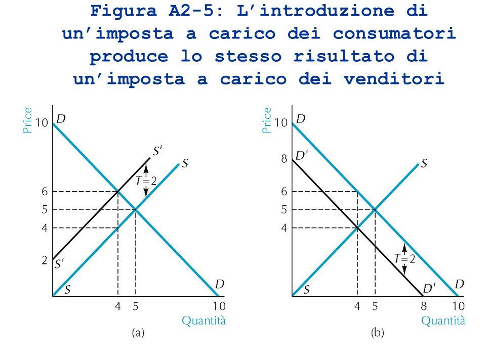 Figura A2-5: Lintroduzione di unimposta a carico dei consumatori produce lo stesso risultato di unimposta a carico dei venditori