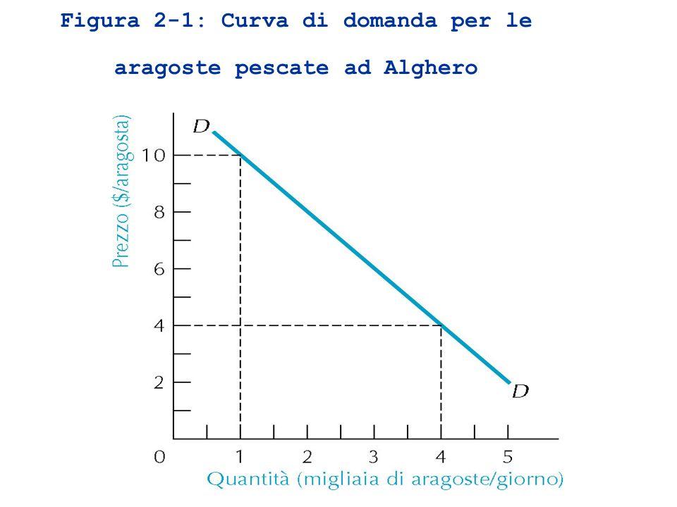 Spostamenti sulla curva di domanda Prezzo delle aragoste D1D1 01220 4.00 2.00 C A Unimposta che fa aumentare il prezzo delle aragoste provoca uno spostamento lungo la curva Kg di aragoste acquistate spostamenti sulla c.