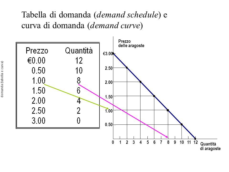 Tabella di domanda (demand schedule) e curva di domanda (demand curve) Prezzo delle aragoste 1.50 2.00 2.50 3.00 1.00 0.50 0123456789101112 Quantità di aragoste domanda (tabella e curva)