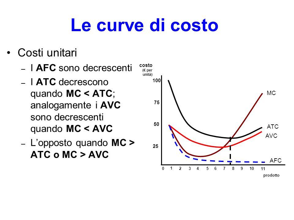 Le curve di costo Costi unitari – I AFC sono decrescenti – I ATC decrescono quando MC < ATC; analogamente i AVC sono decrescenti quando MC < AVC – Lop