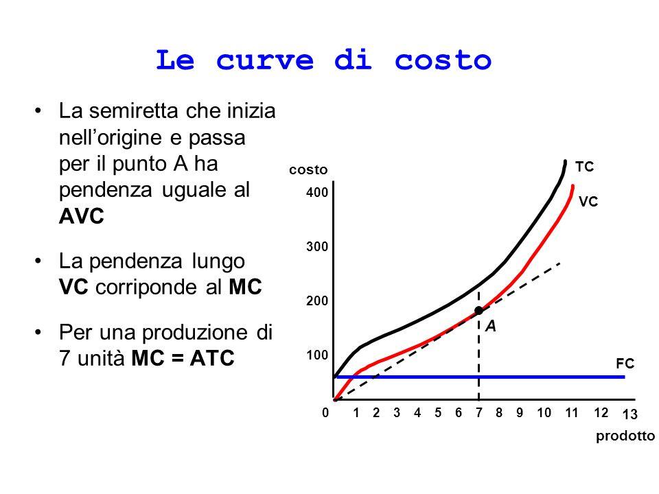 Le curve di costo La semiretta che inizia nellorigine e passa per il punto A ha pendenza uguale al AVC La pendenza lungo VC corriponde al MC Per una produzione di 7 unità MC = ATC prodotto costo 100 200 300 400 0123456789101112 13 FC VC A TC