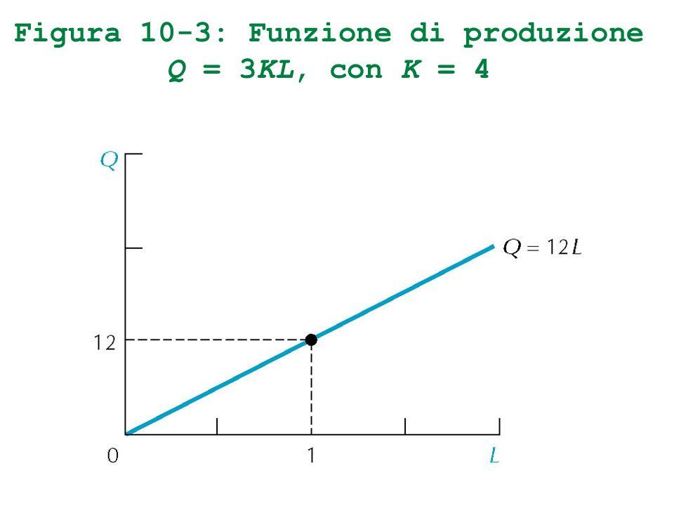 Figura 10-3: Funzione di produzione Q = 3KL, con K = 4
