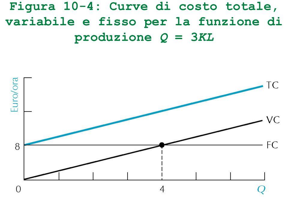 Figura 10-4: Curve di costo totale, variabile e fisso per la funzione di produzione Q = 3KL