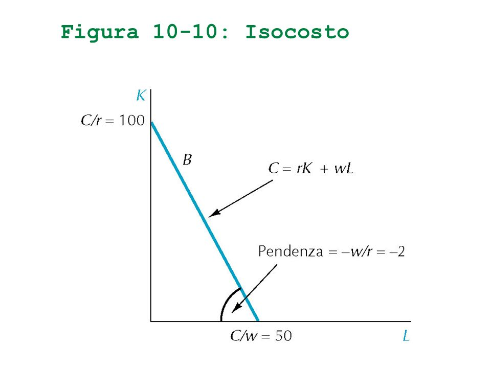 Figura 10-10: Isocosto