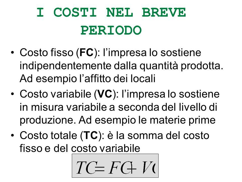 I COSTI NEL BREVE PERIODO Costo fisso (FC): limpresa lo sostiene indipendentemente dalla quantità prodotta. Ad esempio laffitto dei locali Costo varia