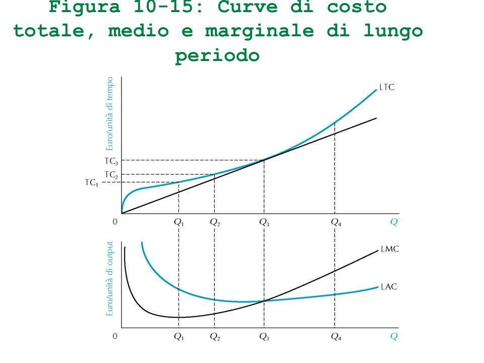 Figura 10-15: Curve di costo totale, medio e marginale di lungo periodo