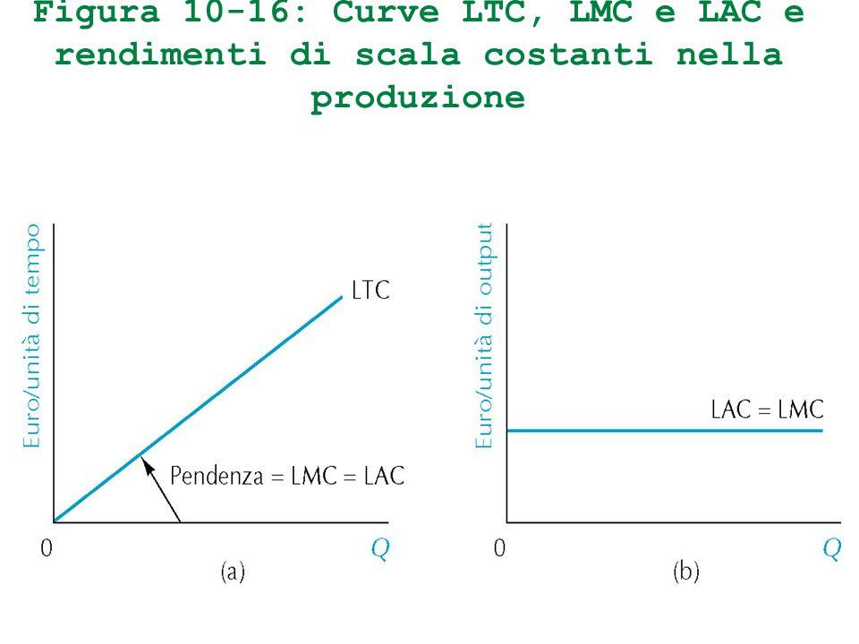 Figura 10-16: Curve LTC, LMC e LAC e rendimenti di scala costanti nella produzione