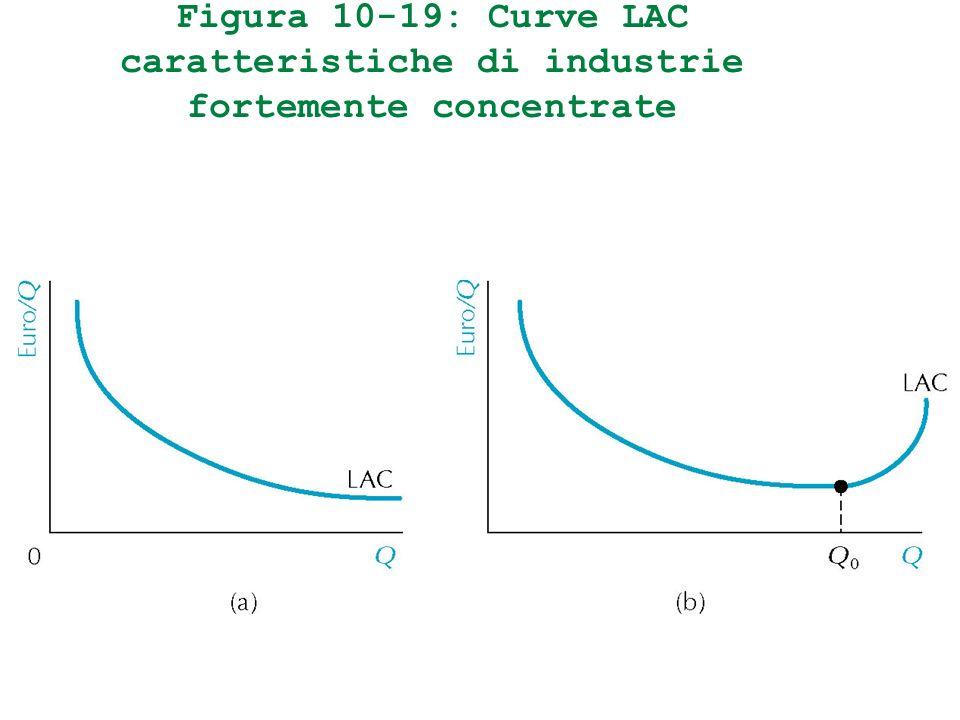 Figura 10-19: Curve LAC caratteristiche di industrie fortemente concentrate