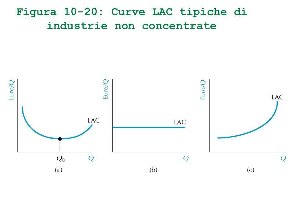 Figura 10-20: Curve LAC tipiche di industrie non concentrate