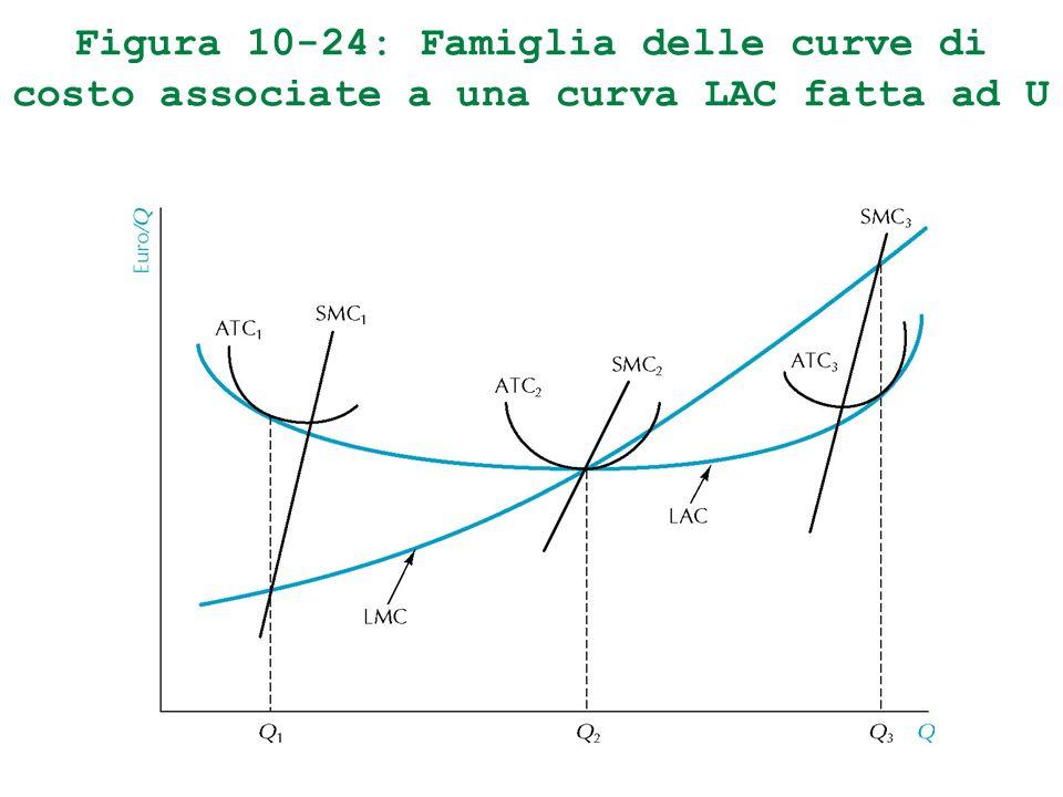 Figura 10-24: Famiglia delle curve di costo associate a una curva LAC fatta ad U