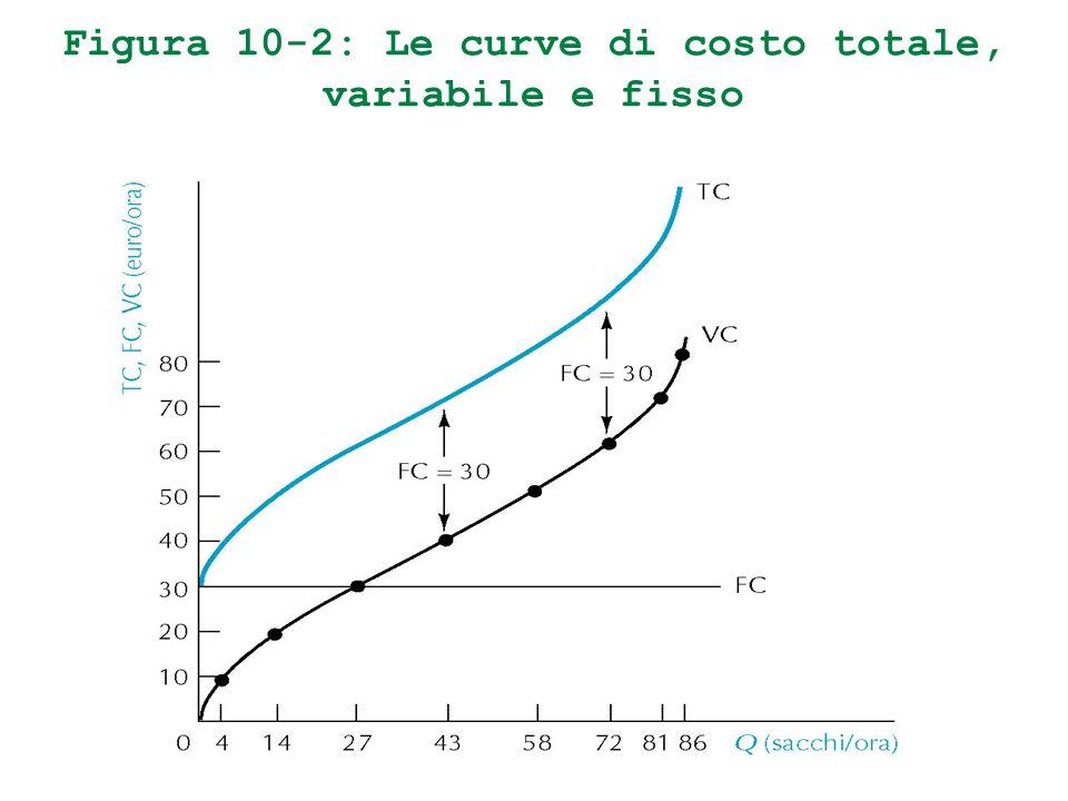 Figura 10-2: Le curve di costo totale, variabile e fisso