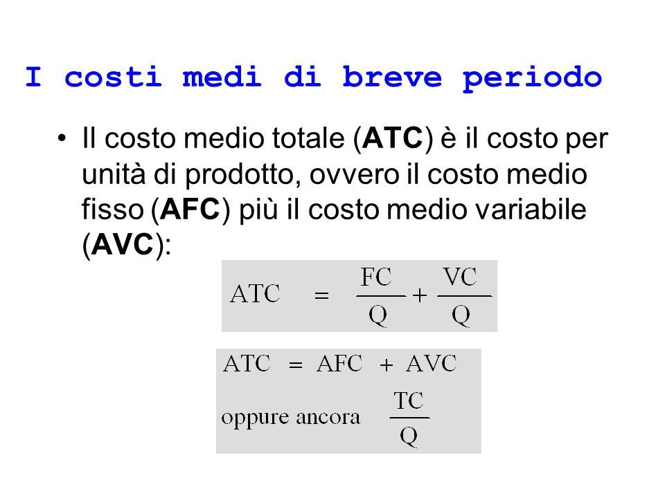 I costi medi di breve periodo Il costo medio totale (ATC) è il costo per unità di prodotto, ovvero il costo medio fisso (AFC) più il costo medio variabile (AVC):