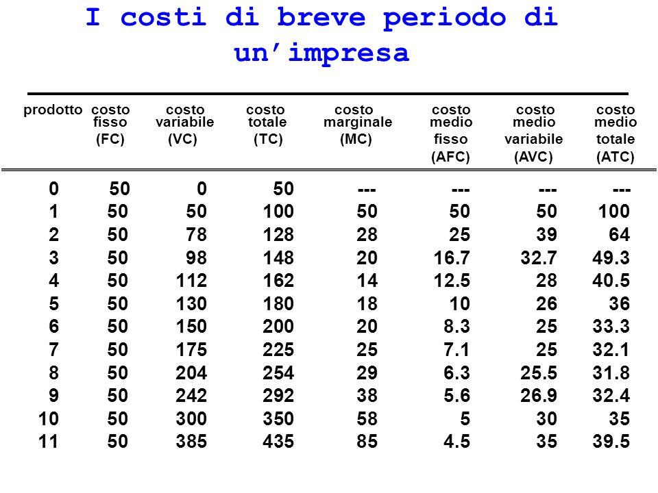 Le curve di costo prodotto (unità annue) costo ( per unità) 25 50 75 100 0 1 234567891011 MC ATC AVC AFC