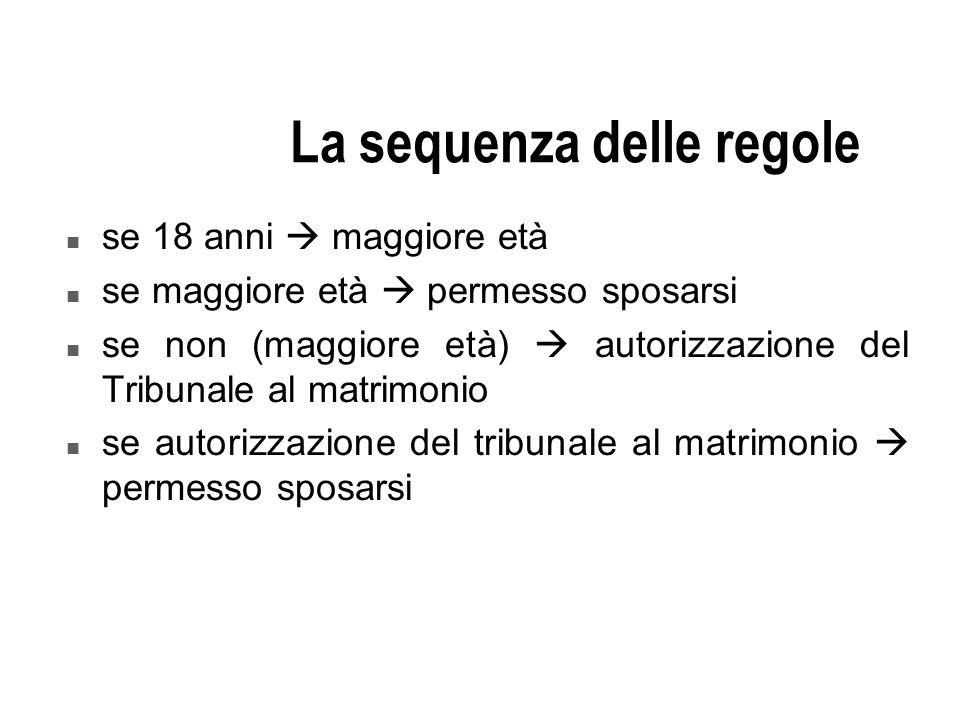 La sequenza delle regole n se 18 anni maggiore età n se maggiore età permesso sposarsi n se non (maggiore età) autorizzazione del Tribunale al matrimo