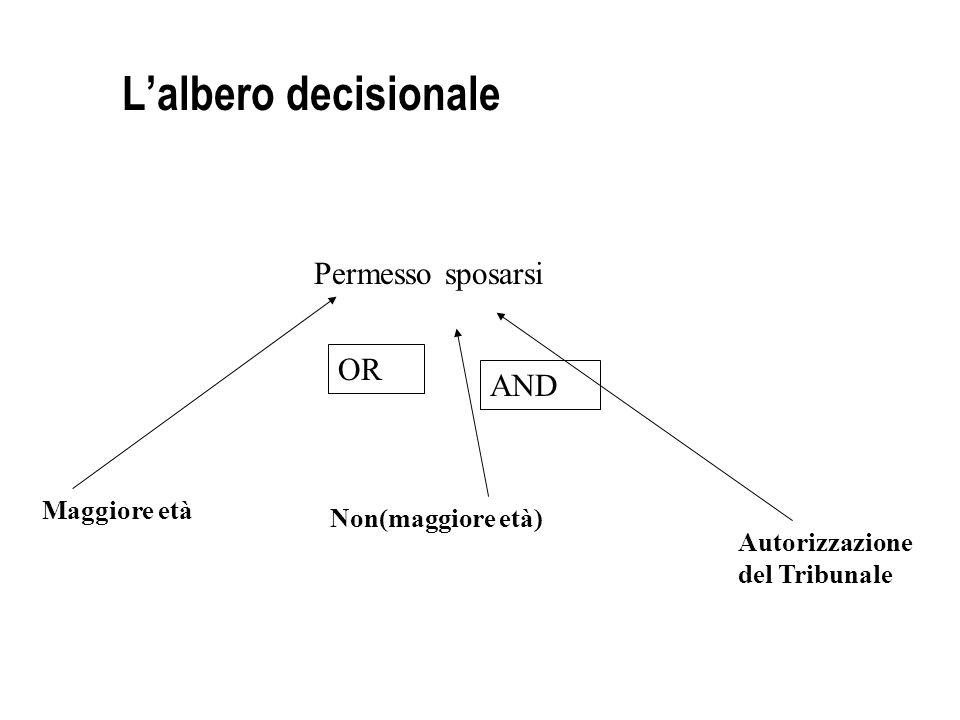 Lalbero decisionale Permesso sposarsi Maggiore età Non(maggiore età) Autorizzazione del Tribunale OR AND