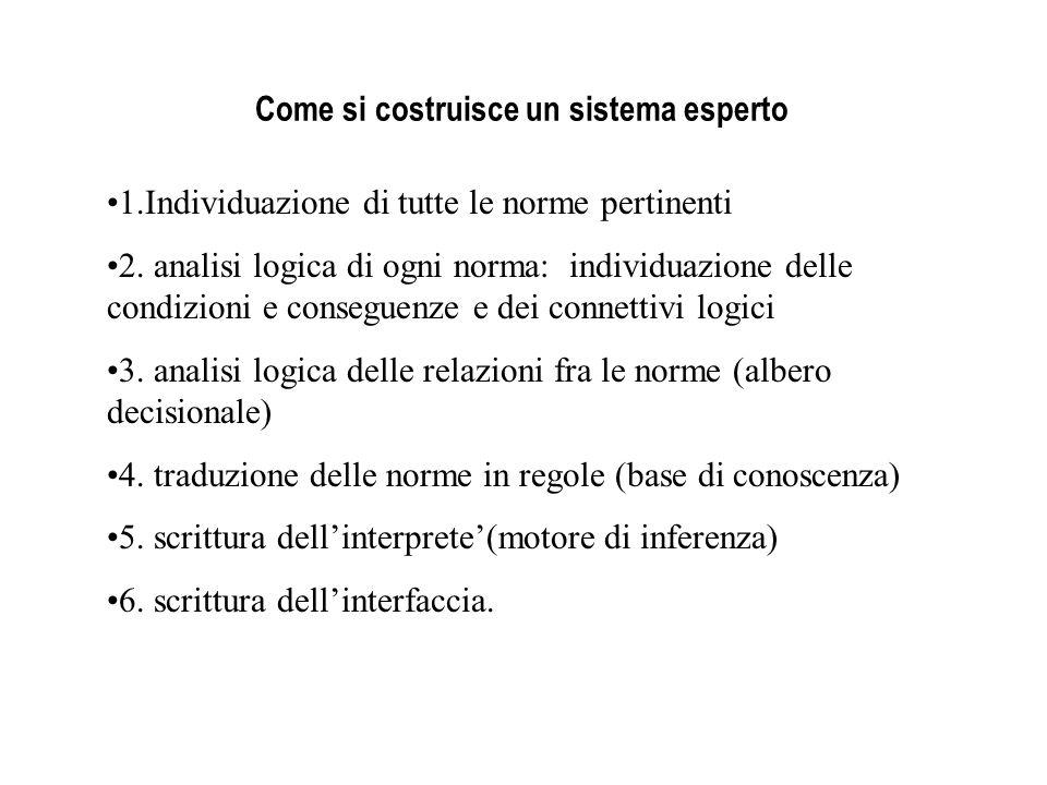 Come si costruisce un sistema esperto 1.Individuazione di tutte le norme pertinenti 2. analisi logica di ogni norma: individuazione delle condizioni e