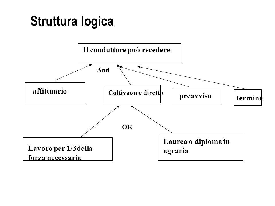 Struttura logica Il conduttore può recedere affittuario Coltivatore diretto preavviso termine Lavoro per 1/3della forza necessaria Laurea o diploma in