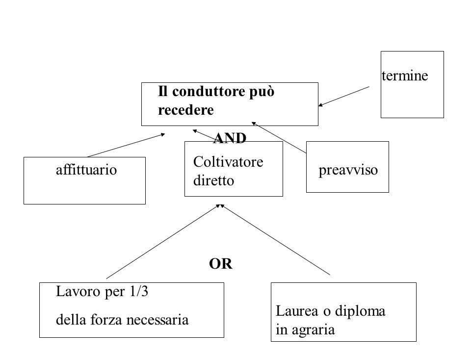 Il conduttore può recedere affittuario Coltivatore diretto preavviso termine Lavoro per 1/3 della forza necessaria Laurea o diploma in agraria OR AND