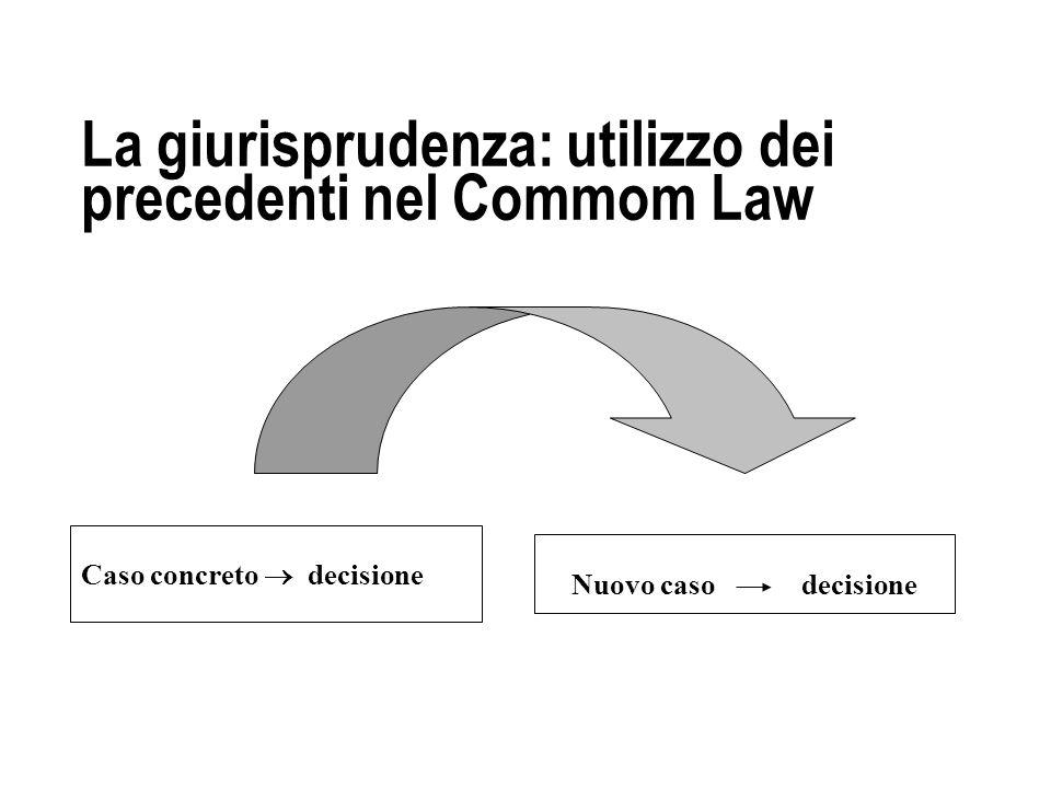 La giurisprudenza: utilizzo dei precedenti nel Commom Law Caso concreto decisione Nuovo caso decisione