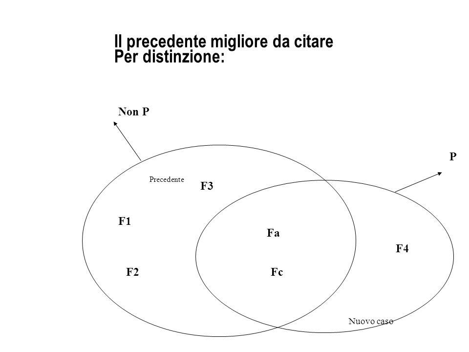 Il precedente migliore da citare Per distinzione: Precedente Nuovo caso P Non P F1 F2 F3 Fa Fc F4