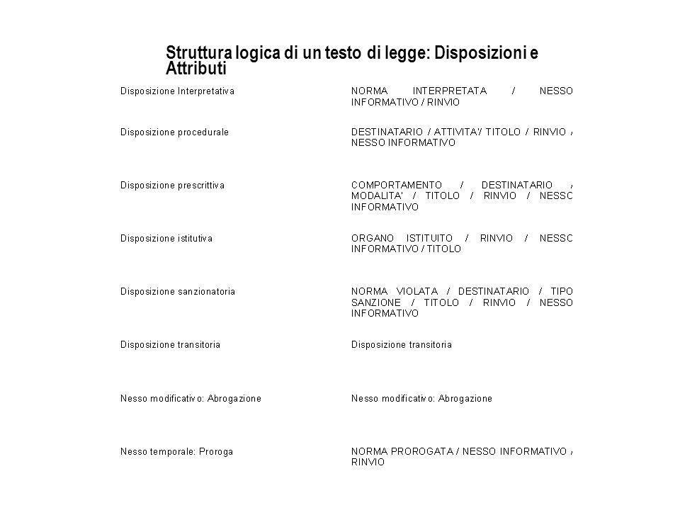 Struttura logica di un testo di legge: Disposizioni e Attributi