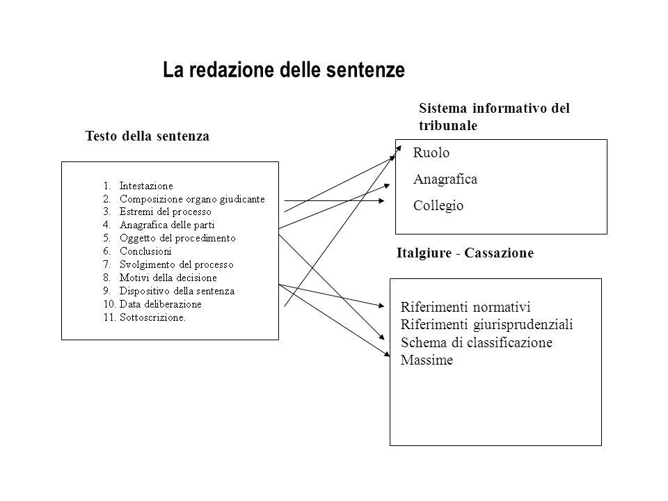 La redazione delle sentenze Testo della sentenza Sistema informativo del tribunale Italgiure - Cassazione Riferimenti normativi Riferimenti giurisprud