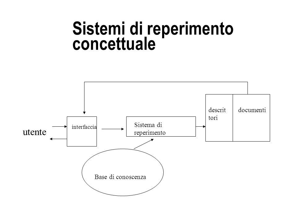 Sistemi di reperimento concettuale interfaccia Base di conoscenza Sistema di reperimento documentidescrit tori utente