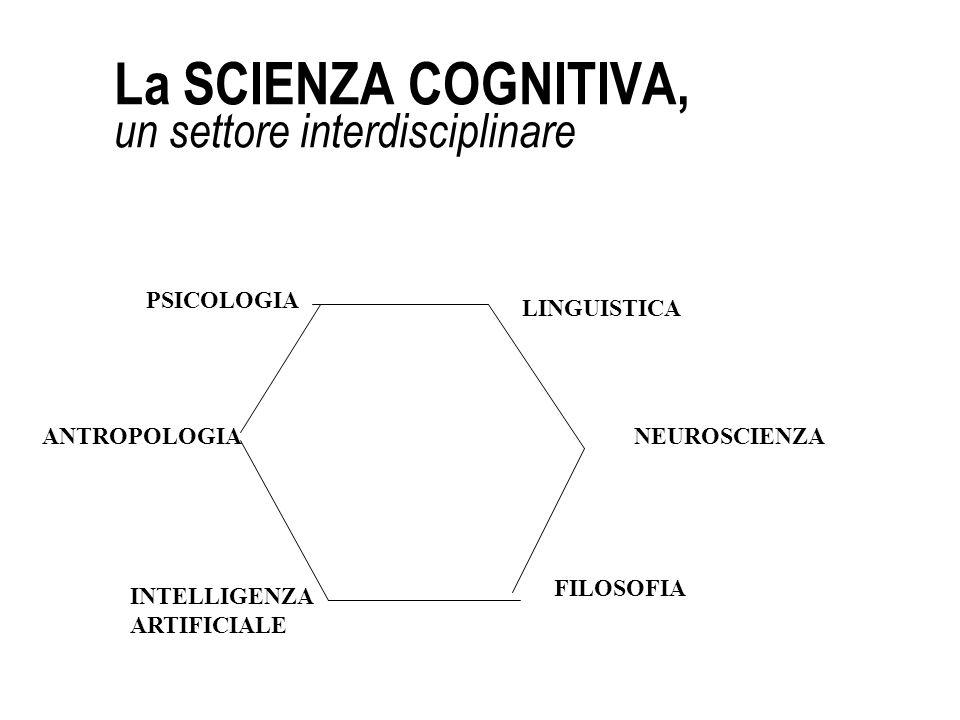 La SCIENZA COGNITIVA, un settore interdisciplinare PSICOLOGIA LINGUISTICA ANTROPOLOGIANEUROSCIENZA INTELLIGENZA ARTIFICIALE FILOSOFIA