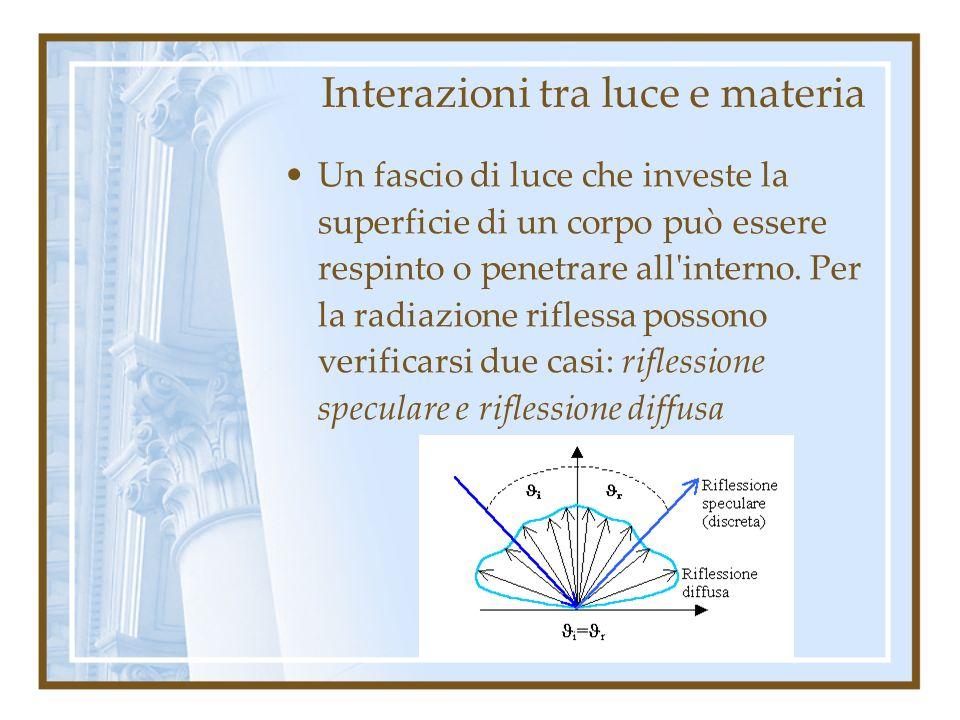 Interazioni tra luce e materia Un fascio di luce che investe la superficie di un corpo può essere respinto o penetrare all'interno. Per la radiazione