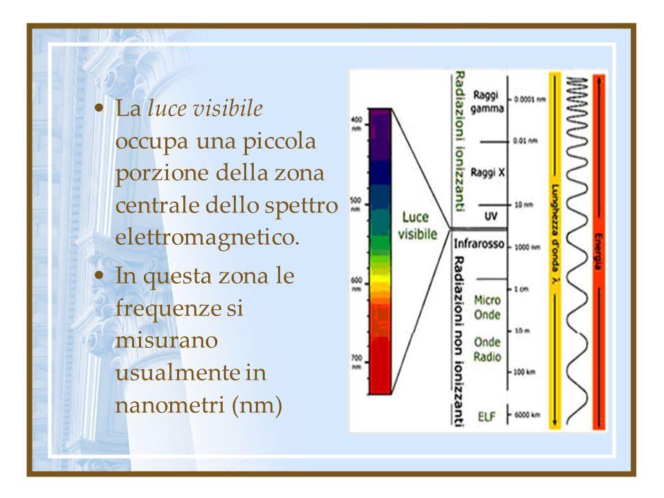 La luce visibile occupa una piccola porzione della zona centrale dello spettro elettromagnetico. In questa zona le frequenze si misurano usualmente in