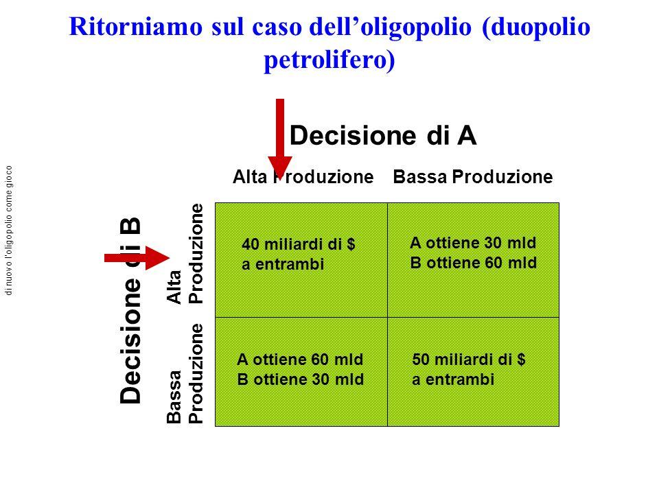 Ritorniamo sul caso delloligopolio (duopolio petrolifero) Decisione di A Alta ProduzioneBassa Produzione Decisione di B Bassa Produzione Alta Produzio