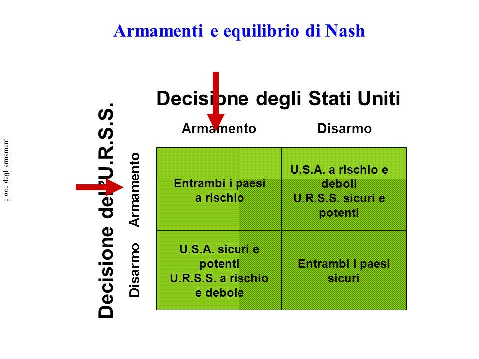 Armamenti e equilibrio di Nash Decisione degli Stati Uniti ArmamentoDisarmo Decisione dellU.R.S.S. Disarmo Armamento Entrambi i paesi a rischio U.S.A.