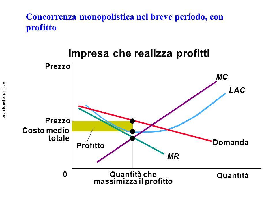 Concorrenza monopolistica nel breve periodo, con profitto Impresa che realizza profitti Quantità Quantità che massimizza il profitto 0 Prezzo Domanda