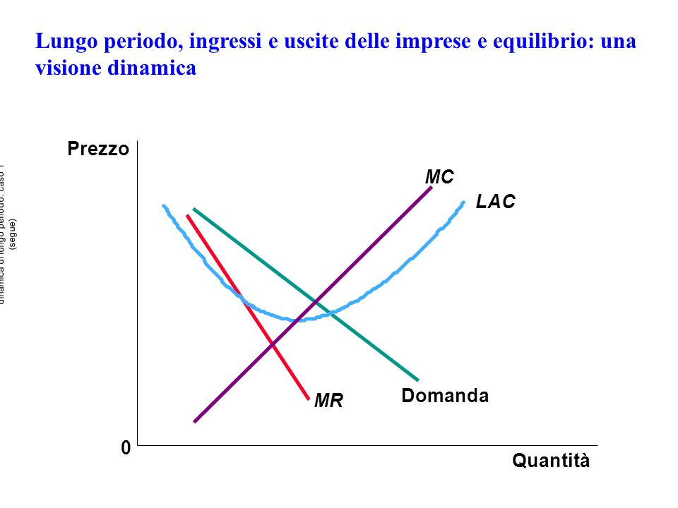 Lungo periodo, ingressi e uscite delle imprese e equilibrio: una visione dinamica Prezzo 0 MR Quantità Domanda LAC MC dinamica di lungo periodo: caso