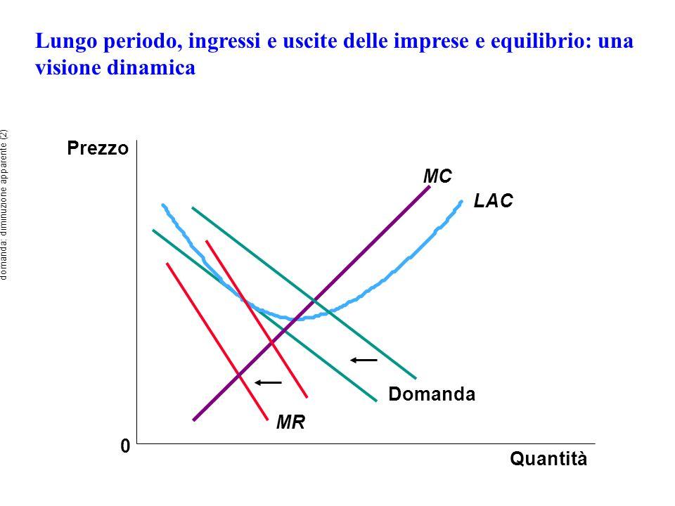 Lungo periodo, ingressi e uscite delle imprese e equilibrio: una visione dinamica Prezzo 0 MR Quantità Domanda LAC MC domanda: diminuzione apparente (