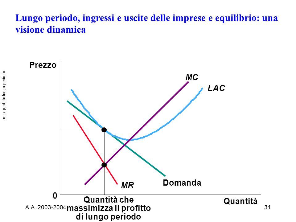 A.A. 2003-200431 Lungo periodo, ingressi e uscite delle imprese e equilibrio: una visione dinamica Quantità che massimizza il profitto di lungo period