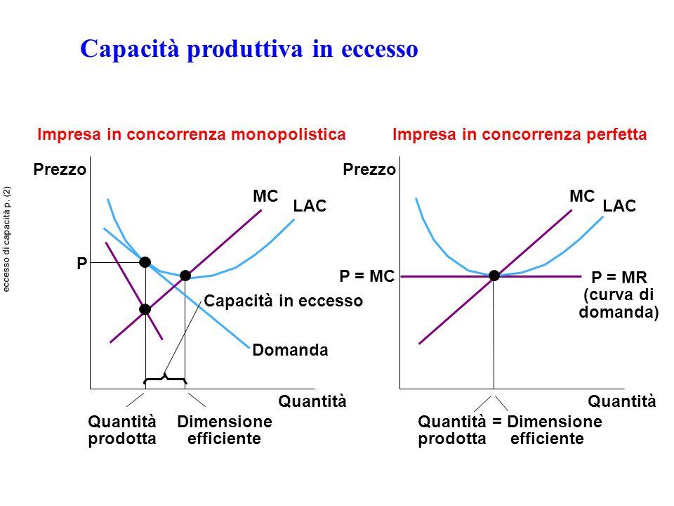 Capacità produttiva in eccesso Quantità Impresa in concorrenza monopolisticaImpresa in concorrenza perfetta Quantità Prezzo P = MR (curva di domanda)